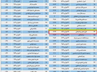 نتایج آراي تمام نامزدهای انتخابات مجلس شورای اسلامی، مجلس نهم- مشهدوکلات